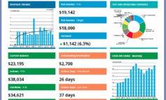 Unsur-Unsur Penting dalam Laporan Keuangan