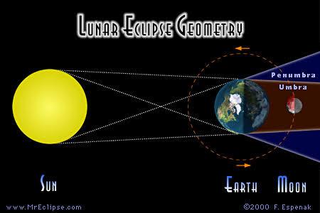 Cara Menghitung Gerhana Bulan