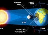 Prosedur Penghitungan Gerhana Matahari